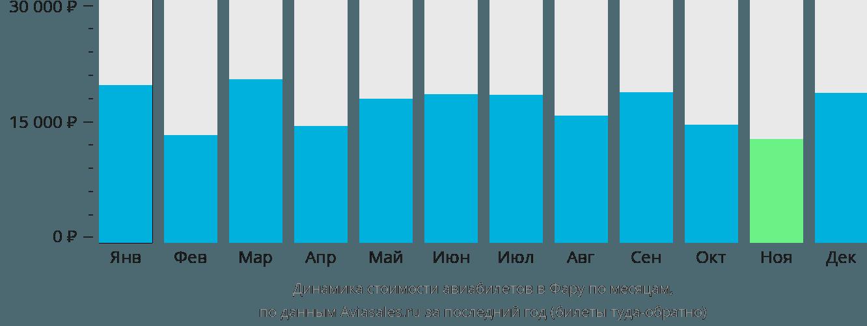 Динамика стоимости авиабилетов в Фару по месяцам