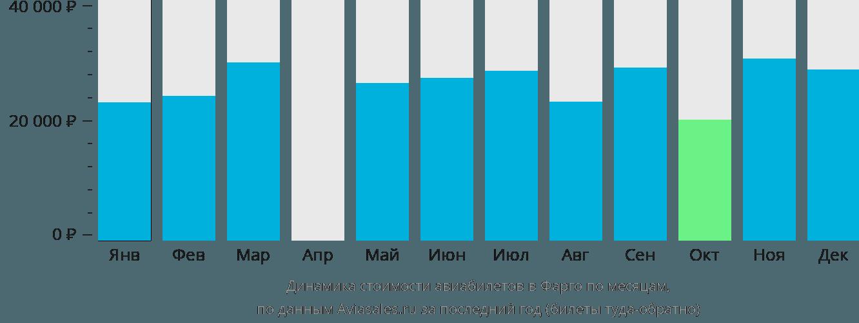 Динамика стоимости авиабилетов в Фарго по месяцам