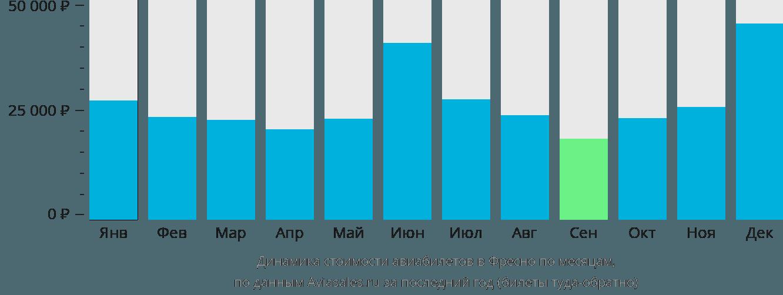 Динамика стоимости авиабилетов во Фресно по месяцам