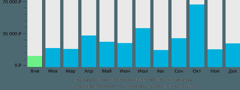 Динамика стоимости авиабилетов в Фейетвилл по месяцам