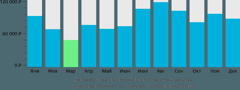 Динамика стоимости авиабилетов в Лубумбаши по месяцам