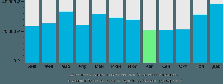 Динамика стоимости авиабилетов в Калиспелл по месяцам