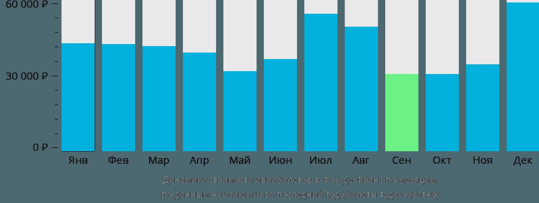 Динамика стоимости авиабилетов в Фор-де-Франс по месяцам