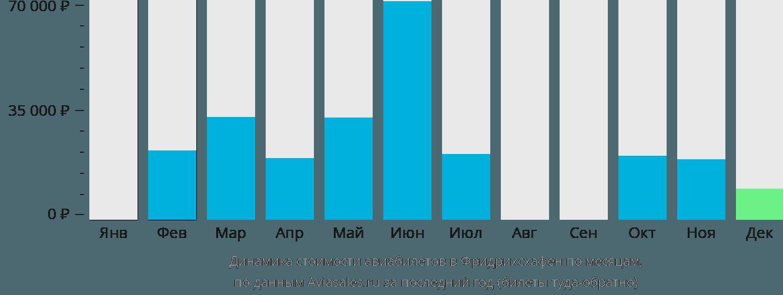 Динамика стоимости авиабилетов в Фдридрихсхафен по месяцам