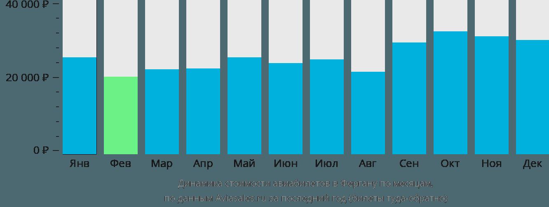 Динамика стоимости авиабилетов в Фергану по месяцам