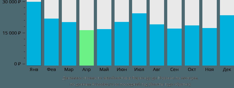 Динамика стоимости авиабилетов в Фернанду-ди-Норонья по месяцам