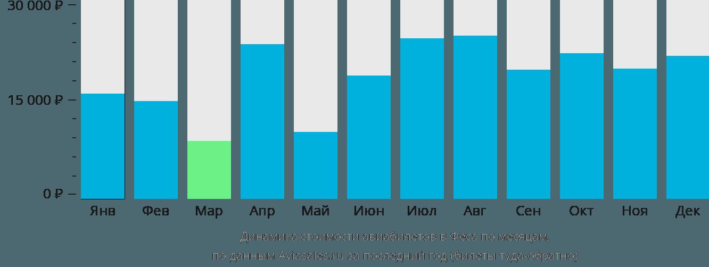 Динамика стоимости авиабилетов в Феса по месяцам