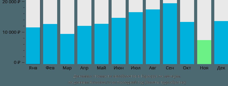 Динамика стоимости авиабилетов в Карлсруэ по месяцам