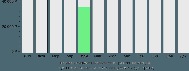 Динамика стоимости авиабилетов в Франклин по месяцам