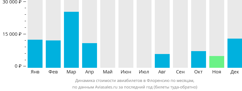 Динамика стоимости авиабилетов в Флоренсию по месяцам