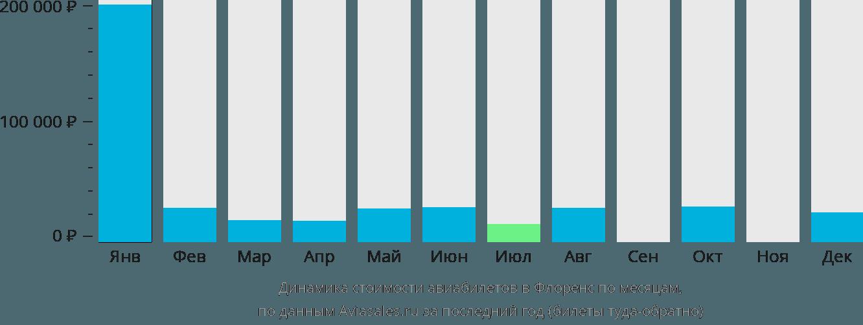 Динамика стоимости авиабилетов Флоренция по месяцам