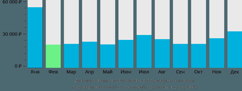 Динамика стоимости авиабилетов в Флоренцию по месяцам