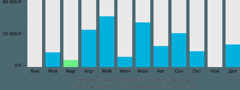 Динамика стоимости авиабилетов в Флориш по месяцам