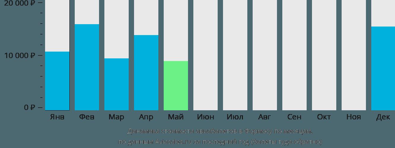 Динамика стоимости авиабилетов в Формосу по месяцам