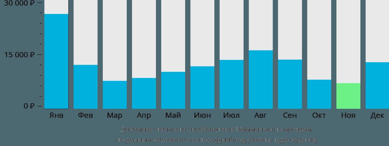 Динамика стоимости авиабилетов в Мемминген по месяцам