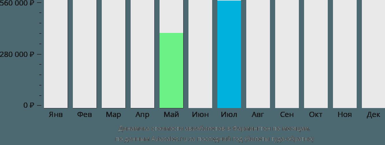Динамика стоимости авиабилетов в Фармингтон по месяцам