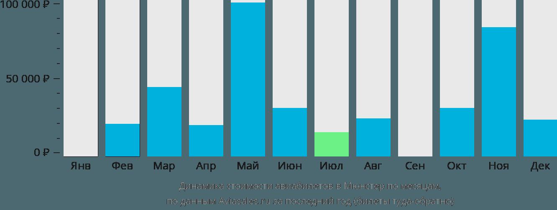 Динамика стоимости авиабилетов в Мюнстер по месяцам