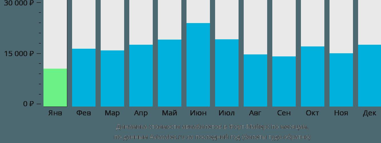 Динамика стоимости авиабилетов в Форт Майерс по месяцам