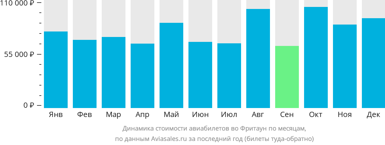 Динамика стоимости авиабилетов во Фритаун по месяцам