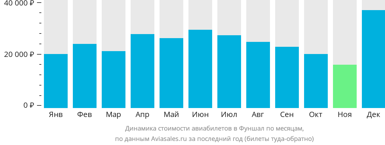 Динамика стоимости авиабилетов в Фуншал по месяцам
