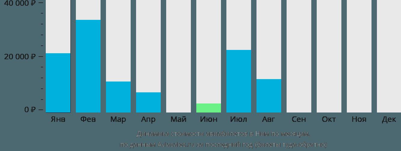 Динамика стоимости авиабилетов в Ним по месяцам