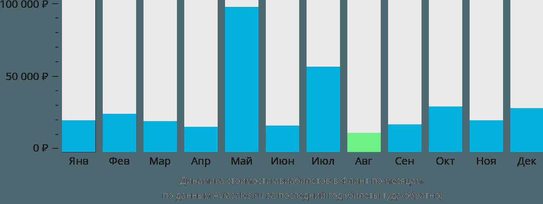 Динамика стоимости авиабилетов в Флинт по месяцам