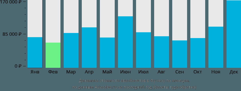 Динамика стоимости авиабилетов в Фучжоу по месяцам