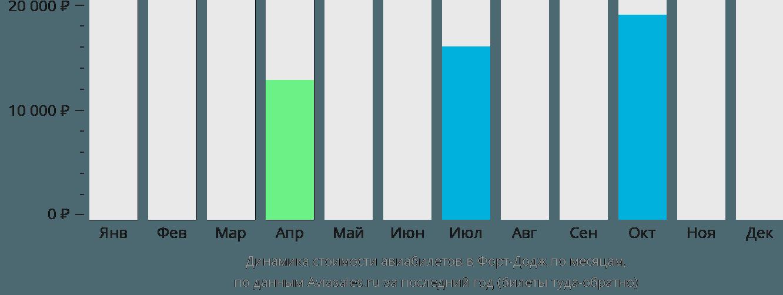 Динамика стоимости авиабилетов в Форт Додж по месяцам