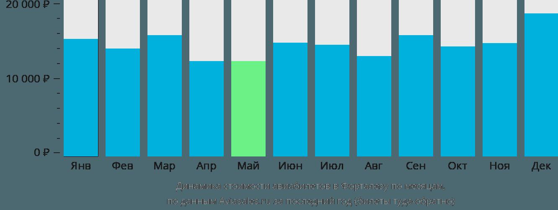 Динамика стоимости авиабилетов в Форталезу по месяцам