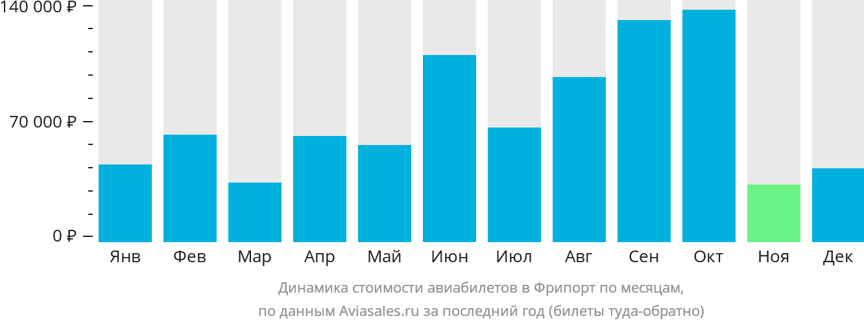 Динамика стоимости авиабилетов в Фрипорт по месяцам