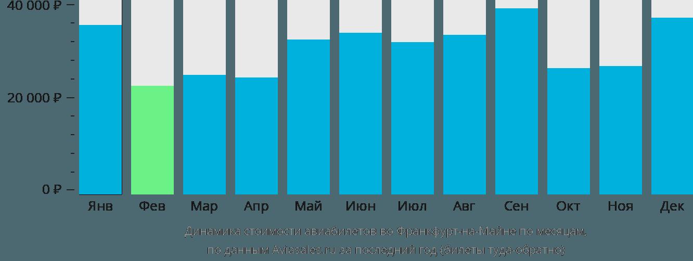 Динамика стоимости авиабилетов во Франкфурт-на-Майне по месяцам