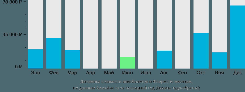 Динамика стоимости авиабилетов в Флорес по месяцам