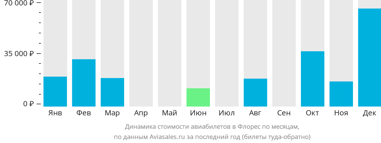 Динамика стоимости авиабилетов на Флорес по месяцам