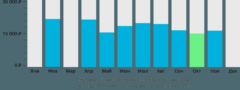Динамика стоимости авиабилетов в Фигари по месяцам