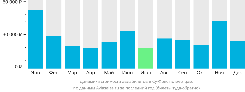 Динамика стоимости авиабилетов в Су Фолс по месяцам