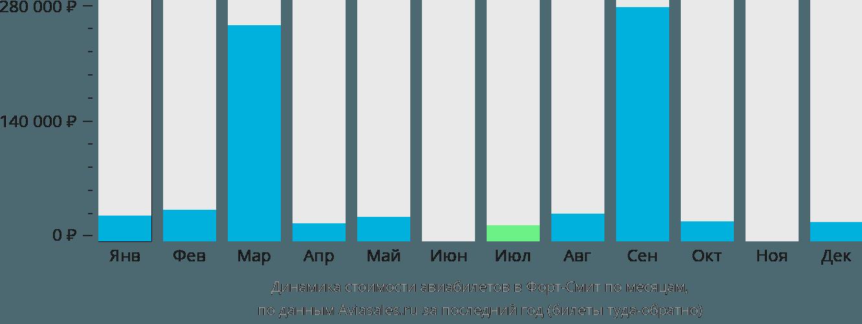 Динамика стоимости авиабилетов в Форт-Смит по месяцам