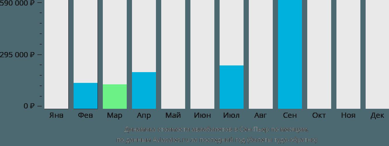 Динамика стоимости авиабилетов в Сен-Пьер по месяцам