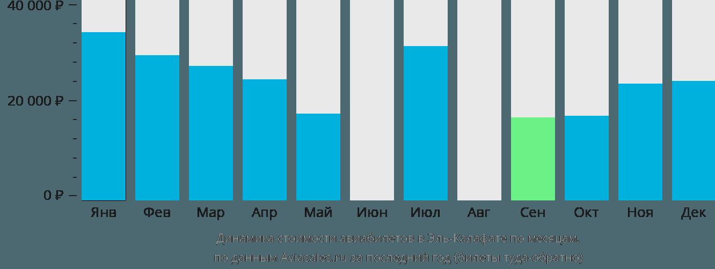 Динамика стоимости авиабилетов в Эль Калафате по месяцам
