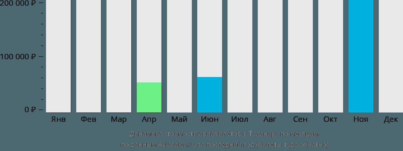 Динамика стоимости авиабилетов в Толанаро по месяцам
