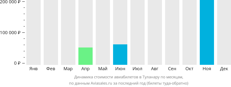 Динамика стоимости авиабилетов Толанаро по месяцам
