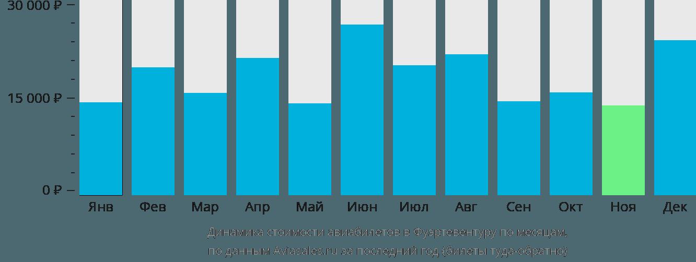 Динамика стоимости авиабилетов в Фуэртевентуру по месяцам