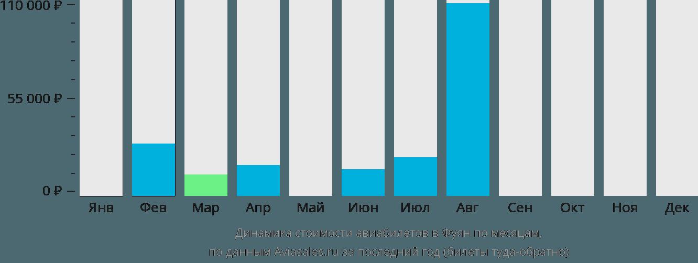 Динамика стоимости авиабилетов в Фуян по месяцам
