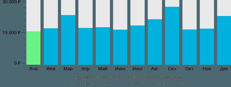 Динамика стоимости авиабилетов в Фукуоку по месяцам