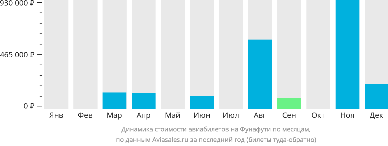 Динамика стоимости авиабилетов на Фунафути по месяцам