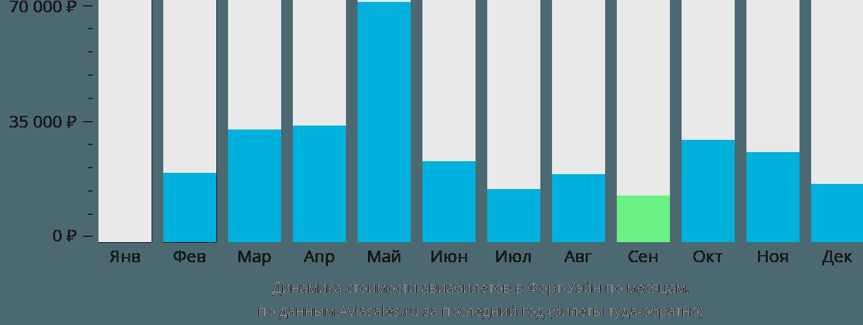 Динамика стоимости авиабилетов в Форт-Уэйн по месяцам
