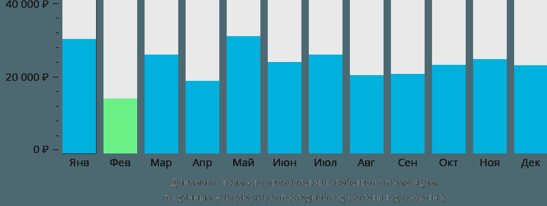 Динамика стоимости авиабилетов в Файетвилл по месяцам