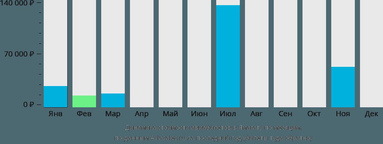Динамика стоимости авиабилетов в Ямагату по месяцам