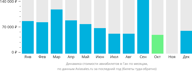 Динамика стоимости авиабилетов в Ган по месяцам