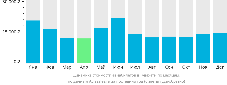 Динамика стоимости авиабилетов в Гувахати по месяцам