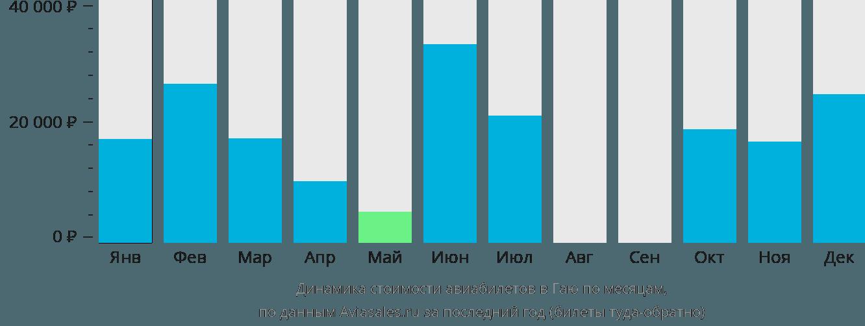 Динамика стоимости авиабилетов Гая по месяцам